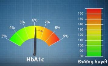 chỉ số đường huyết cao trong khi chỉ số HbA1c bình thường