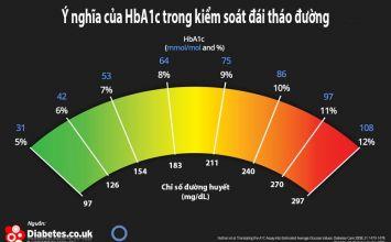 vai trò của chỉ số HbA1c